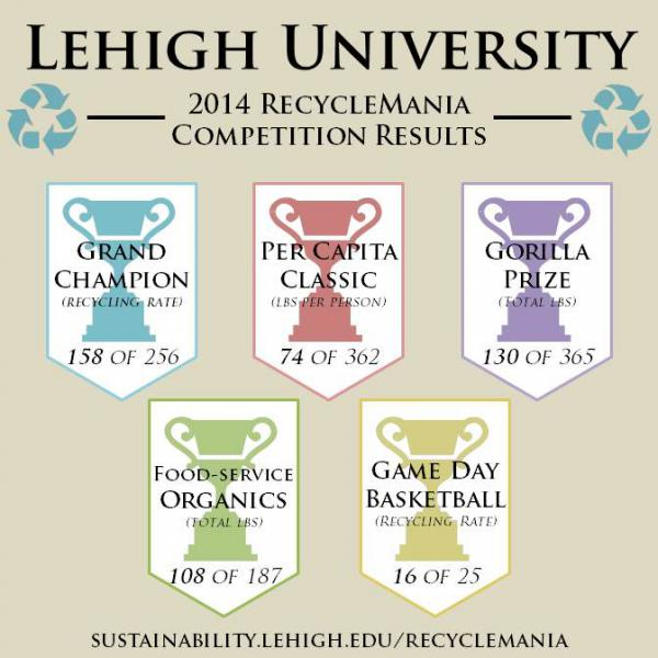 RecycleMania 2017 | Sustainability at Lehigh