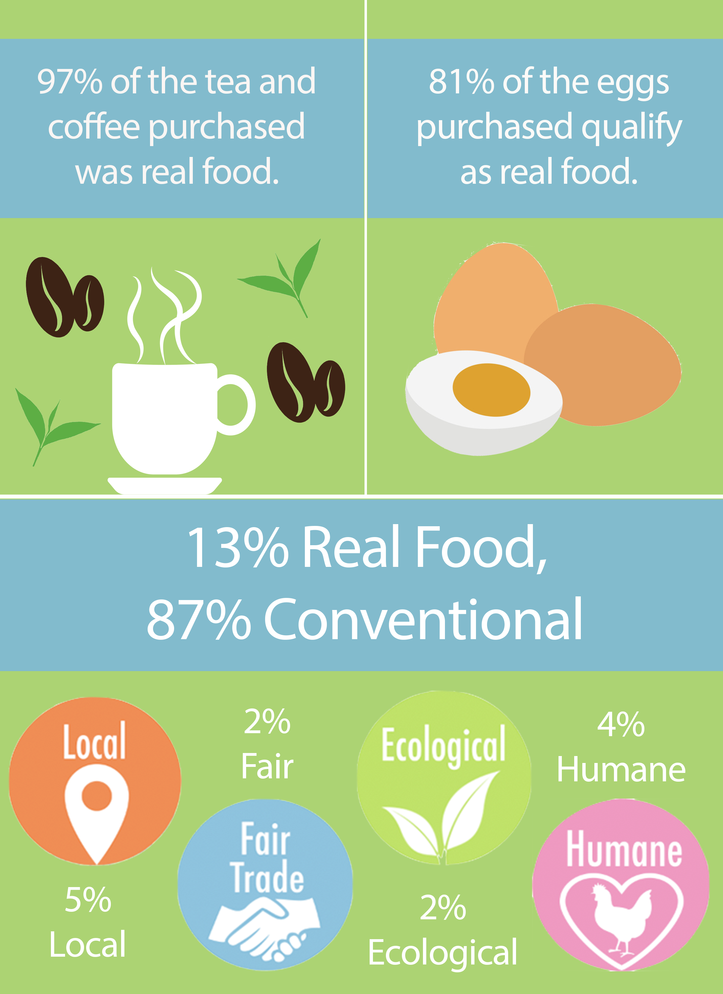 Real Food Challenge Data
